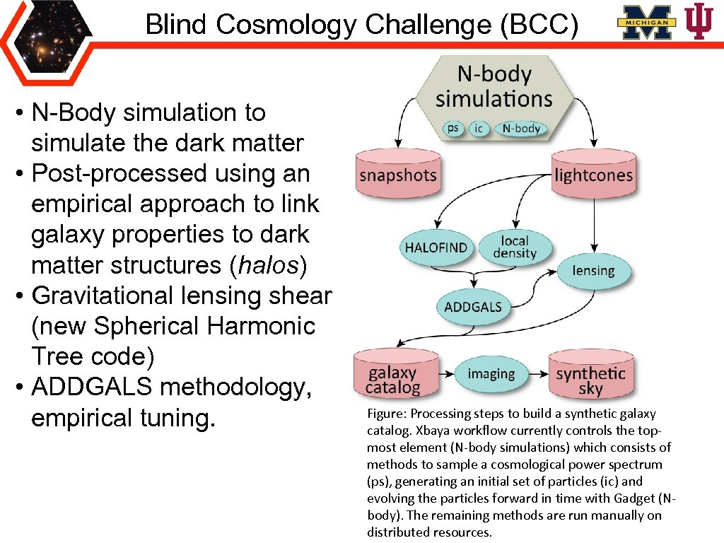 Blind Cosmology Challenge (BCC) • N-Body simulation to simulate the dark matter • Post-processed