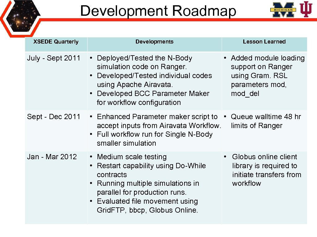 Development Roadmap XSEDE Quarterly Developments Lesson Learned July - Sept 2011 • Deployed/Tested the