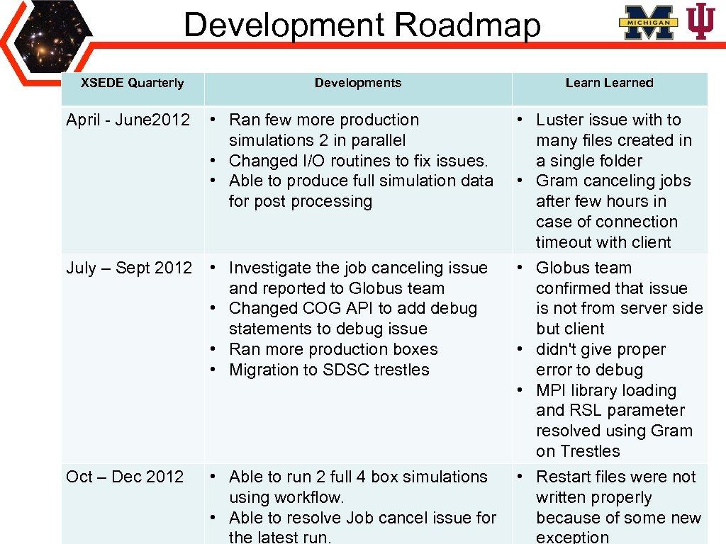 Development Roadmap XSEDE Quarterly Developments April - June 2012 • Ran few more production