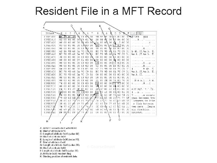 Resident File in a MFT Record