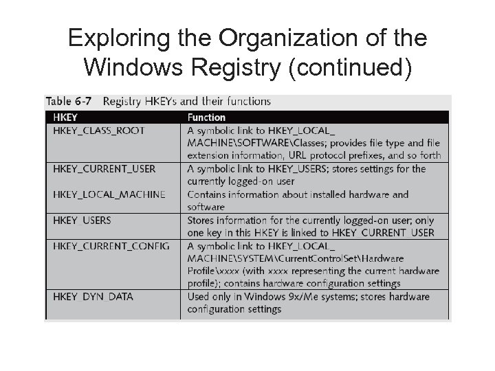 Exploring the Organization of the Windows Registry (continued)