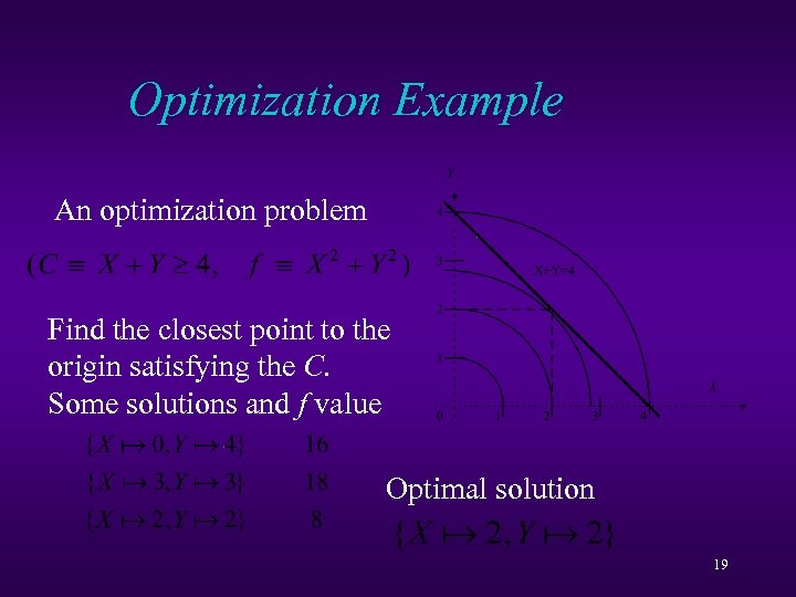 Optimization Example An optimization problem Find the closest point to the origin satisfying the