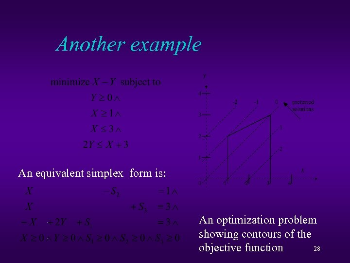 Another example An equivalent simplex form is: An optimization problem showing contours of the