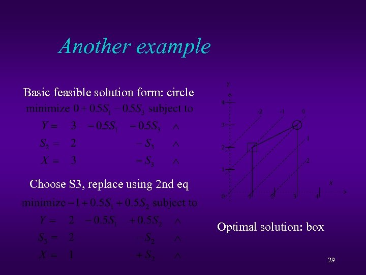 Another example Basic feasible solution form: circle Choose S 3, replace using 2 nd