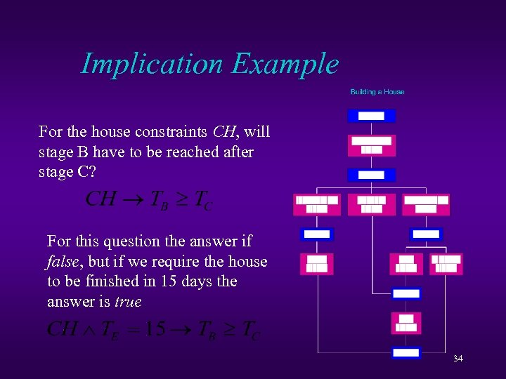 Implication Example For the house constraints CH, will stage B have to be reached