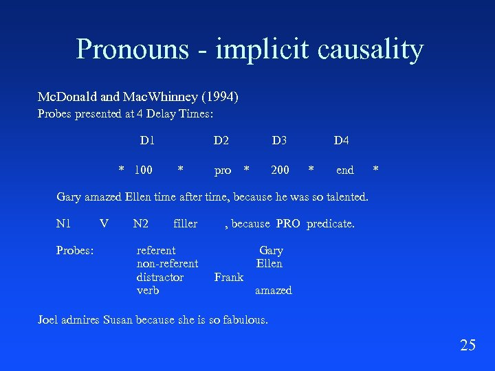 Pronouns - implicit causality Mc. Donald and Mac. Whinney (1994) Probes presented at 4