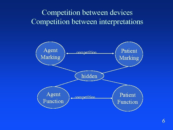 Competition between devices Competition between interpretations Agent Marking competition Patient Marking hidden Agent Function