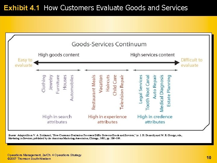 Exhibit 4. 1 How Customers Evaluate Goods and Services Source: Adapted from V. A.