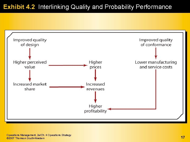 Exhibit 4. 2 Interlinking Quality and Probability Performance Operations Management, 2 e/Ch. 4 Operations