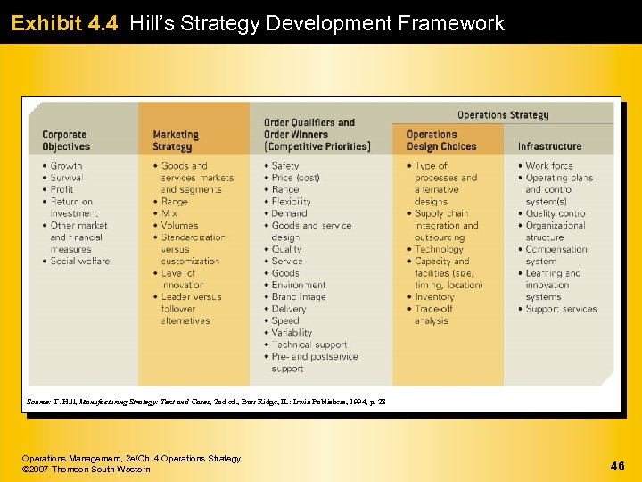 Exhibit 4. 4 Hill's Strategy Development Framework Source: T. Hill, Manufacturing Strategy: Text and