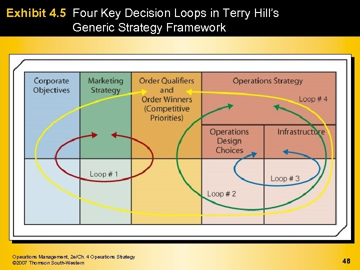 Exhibit 4. 5 Four Key Decision Loops in Terry Hill's Generic Strategy Framework Operations