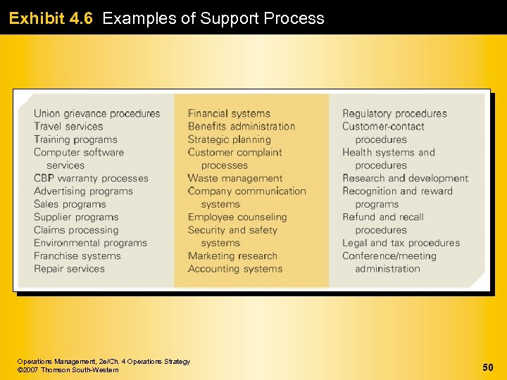 Exhibit 4. 6 Examples of Support Process Operations Management, 2 e/Ch. 4 Operations Strategy