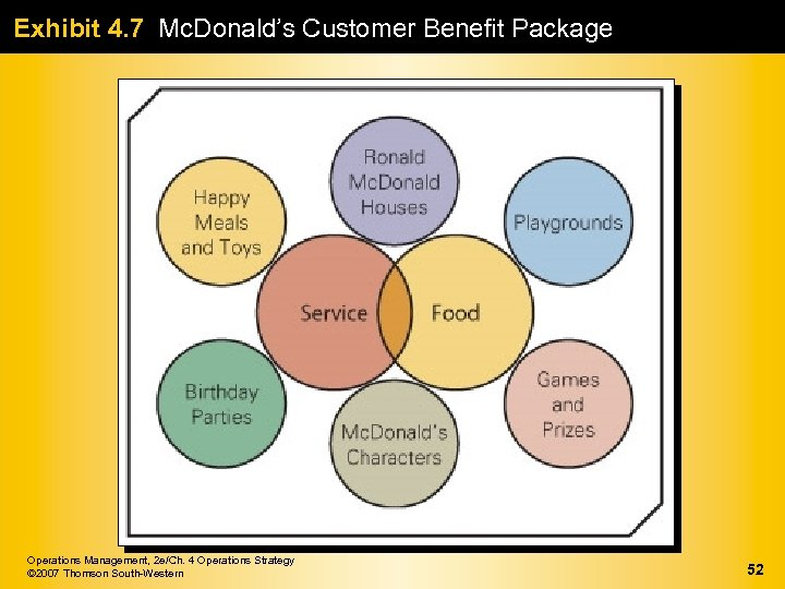 Exhibit 4. 7 Mc. Donald's Customer Benefit Package Operations Management, 2 e/Ch. 4 Operations