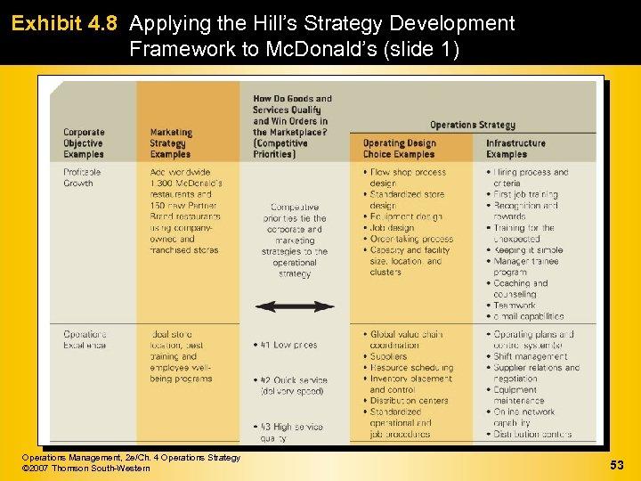 Exhibit 4. 8 Applying the Hill's Strategy Development Framework to Mc. Donald's (slide 1)