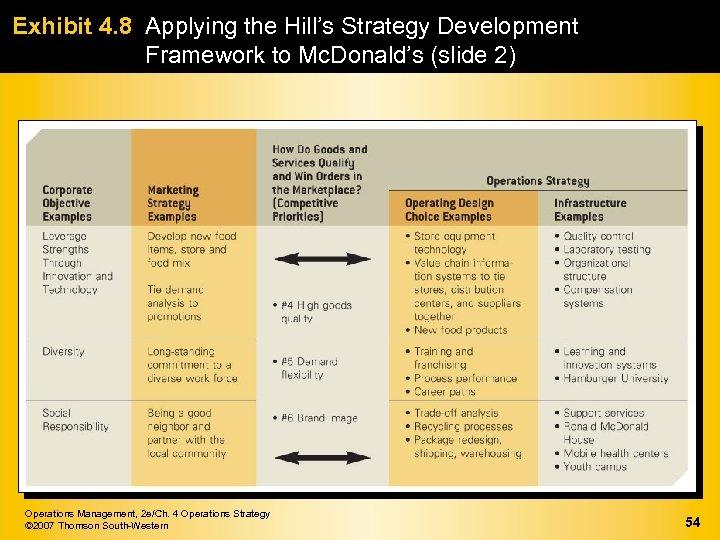 Exhibit 4. 8 Applying the Hill's Strategy Development Framework to Mc. Donald's (slide 2)