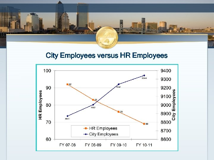 City Employees versus HR Employees