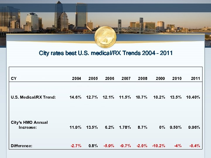 City rates best U. S. medical/RX Trends 2004 – 2011 CY 2004 2005 2006