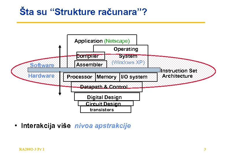 "Šta su ""Strukture računara""? Application (Netscape) Compiler Software Hardware Assembler Operating System (Windows XP)"