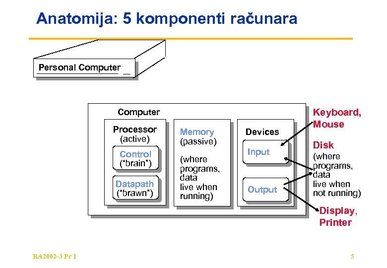 "Anatomija: 5 komponenti računara Personal Computer Processor (active) Control (""brain"") Datapath (""brawn"") Memory (passive)"