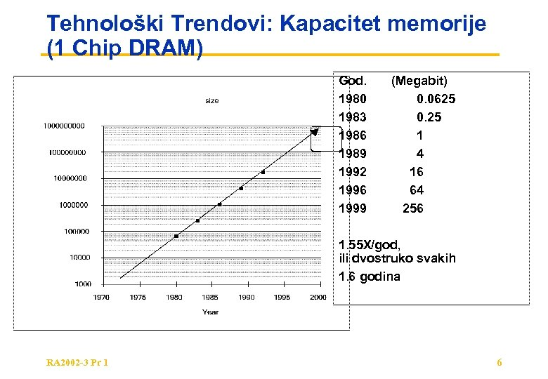 Tehnološki Trendovi: Kapacitet memorije (1 Chip DRAM) God. 1980 1983 1986 1989 1992 1996