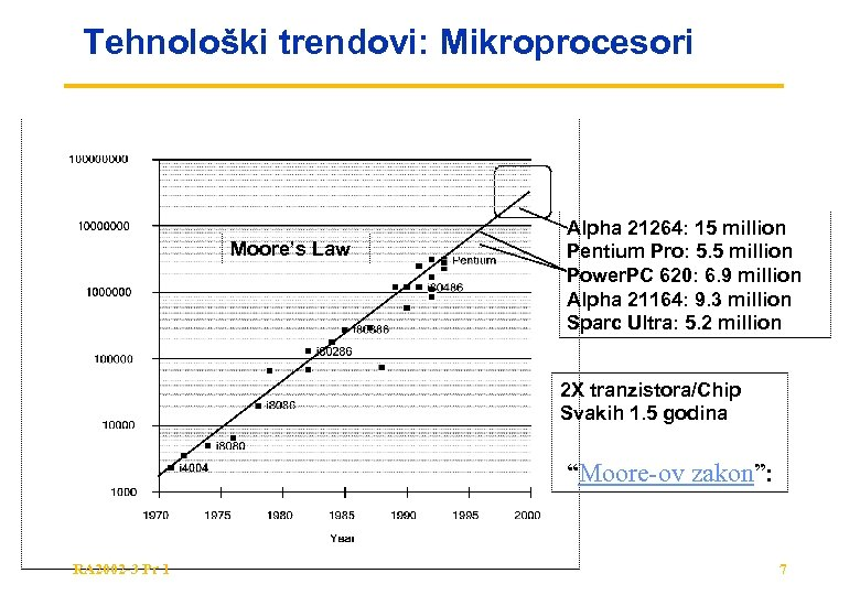 Tehnološki trendovi: Mikroprocesori Moore's Law Alpha 21264: 15 million Pentium Pro: 5. 5 million