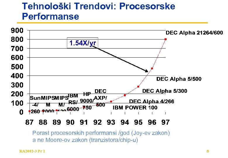 Tehnološki Trendovi: Procesorske Performanse 1. 54 X/yr Porast procesorskih performansi /god (Joy-ev zakon) a