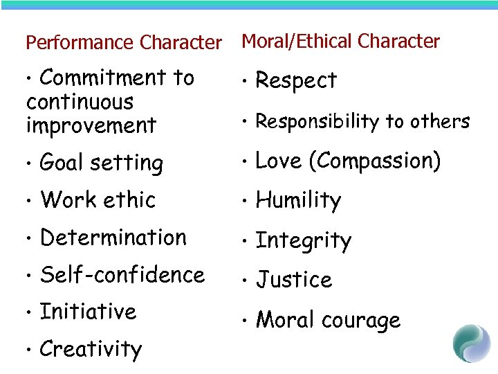 Performance Character Moral/Ethical Character Commitment to continuous improvement • • Respect • Responsibility to