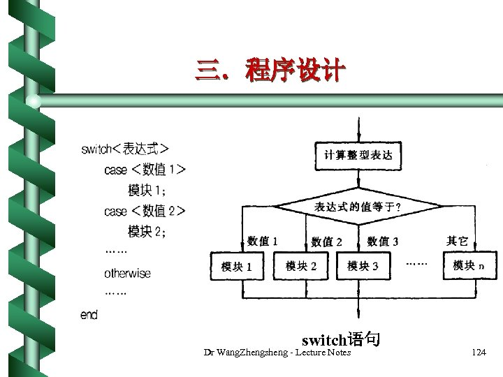 三.程序设计 switch语句 Dr Wang. Zhengsheng - Lecture Notes 124