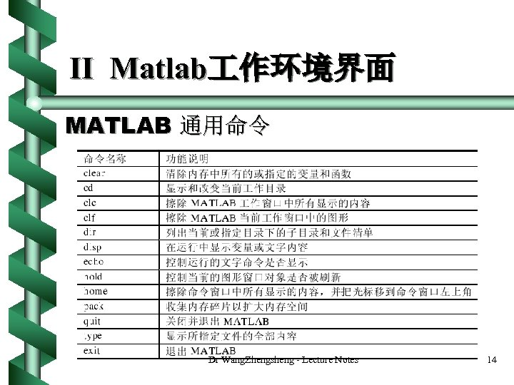 II Matlab 作环境界面 MATLAB 通用命令 Dr Wang. Zhengsheng - Lecture Notes 14