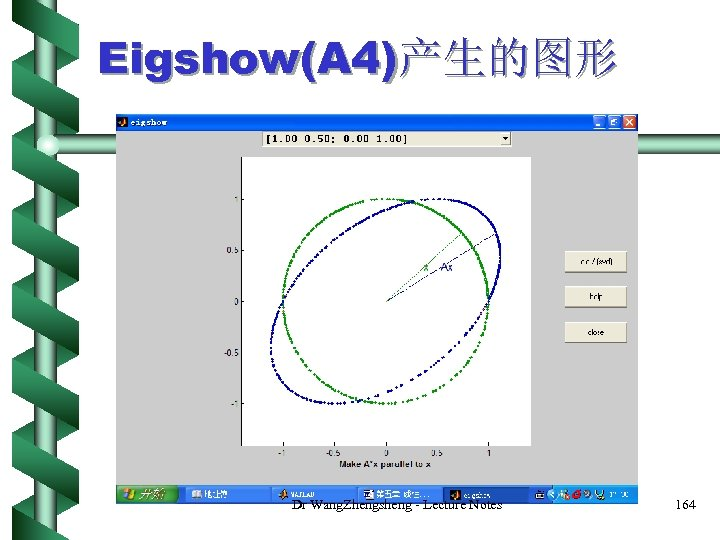 Eigshow(A 4)产生的图形 Dr Wang. Zhengsheng - Lecture Notes 164