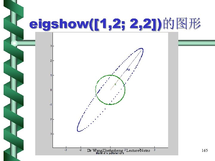 eigshow([1, 2; 2, 2])的图形 Dr Wang. Zhengsheng - Lecture Notes 165