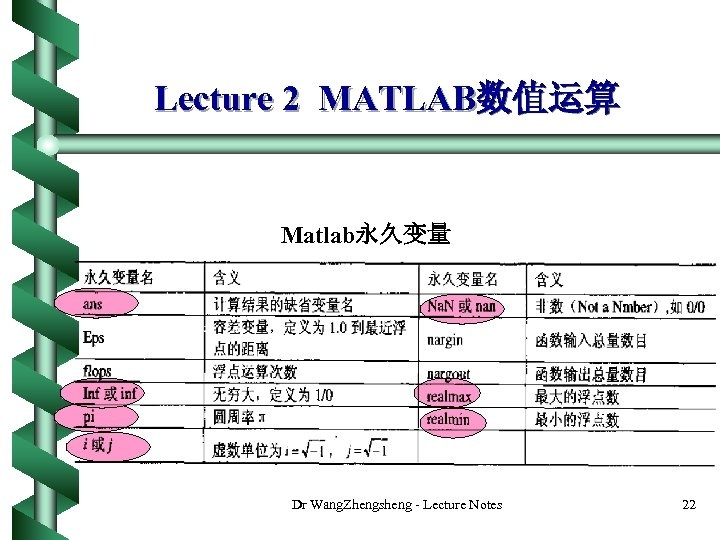 Lecture 2 MATLAB数值运算 Matlab永久变量 Dr Wang. Zhengsheng - Lecture Notes 22