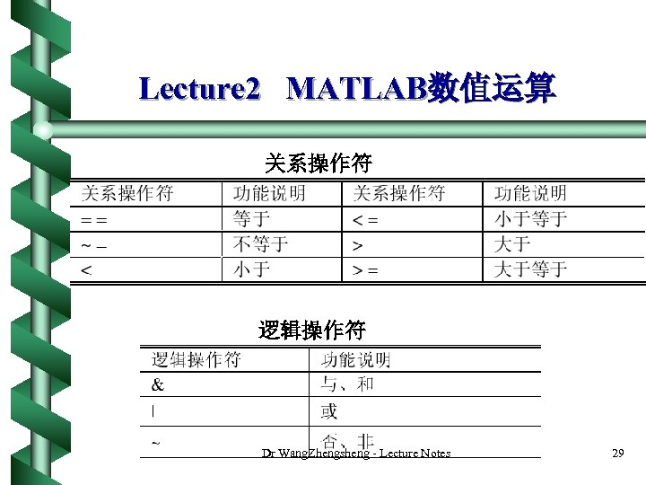 Lecture 2 MATLAB数值运算 关系操作符 逻辑操作符 Dr Wang. Zhengsheng - Lecture Notes 29