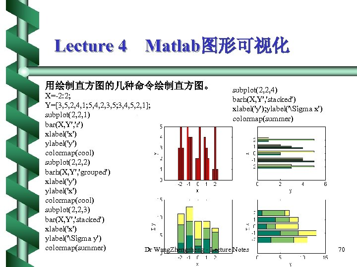 Lecture 4 Matlab图形可视化 用绘制直方图的几种命令绘制直方图。 subplot(2, 2, 4) X=-2: 2; barh(X, Y', 'stacked') Y=[3, 5,