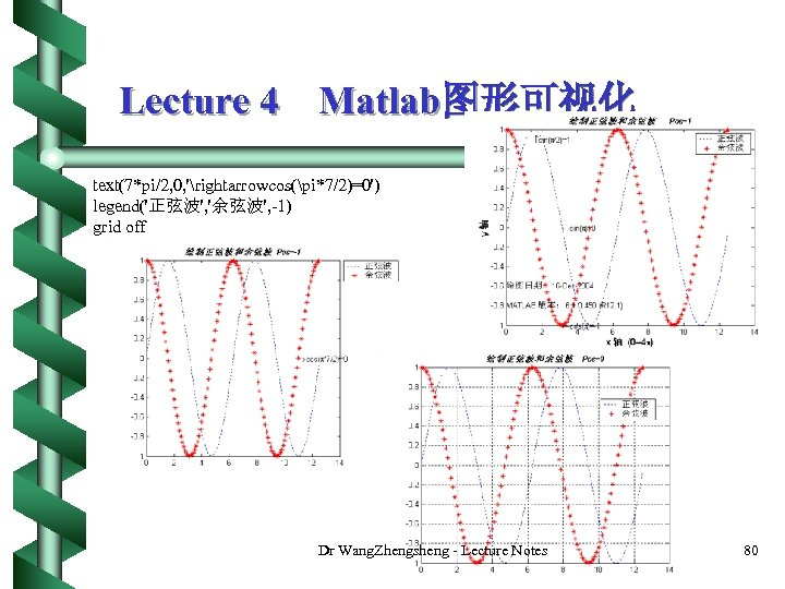 Lecture 4 Matlab图形可视化 text(7*pi/2, 0, 'rightarrowcos(pi*7/2)=0') legend('正弦波', '余弦波', -1) grid off Dr Wang. Zhengsheng
