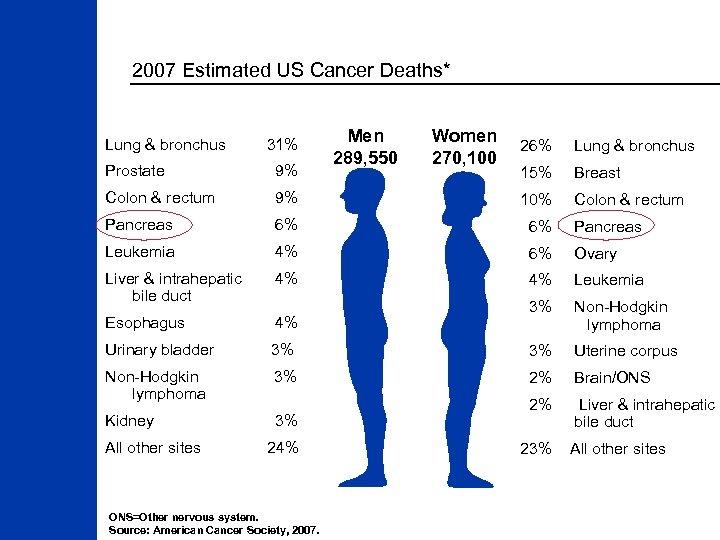 2007 Estimated US Cancer Deaths* Lung & bronchus 31% Men 289, 550 Women 270,