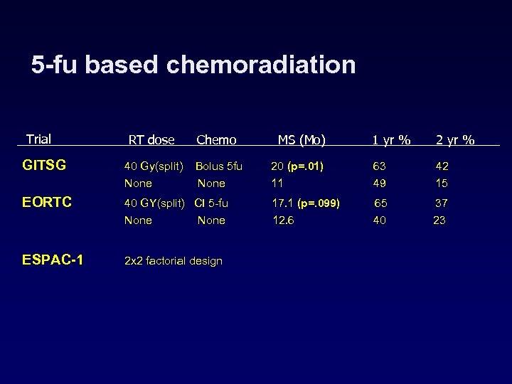 5 -fu based chemoradiation Trial RT dose Chemo MS (Mo) GITSG 40 Gy(split) None