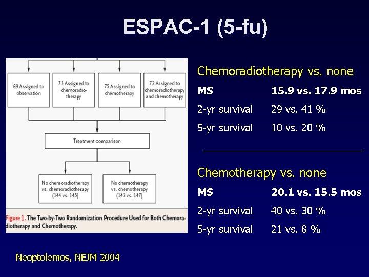 ESPAC-1 (5 -fu) Chemoradiotherapy vs. none MS 15. 9 vs. 17. 9 mos 2