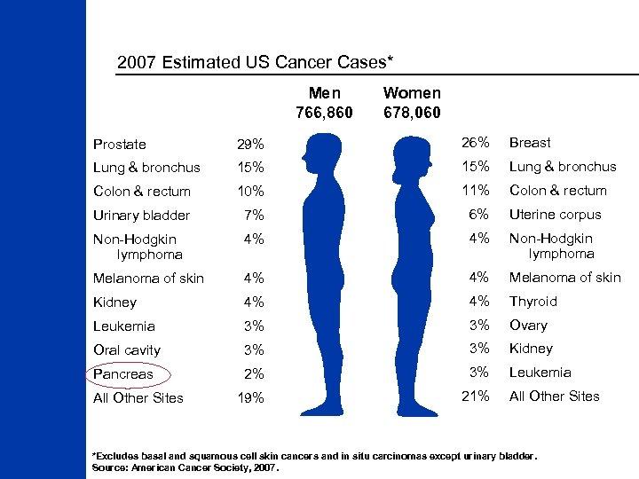 2007 Estimated US Cancer Cases* Men 766, 860 Women 678, 060 Prostate 29% 26%
