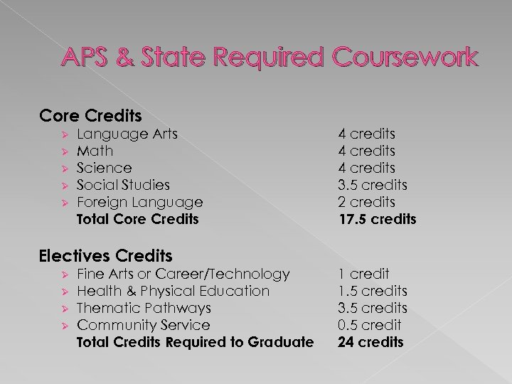 APS & State Required Coursework Core Credits Ø Ø Ø Language Arts Math Science