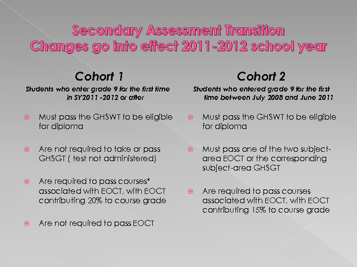 Secondary Assessment Transition Changes go into effect 2011 -2012 school year Cohort 1 Cohort