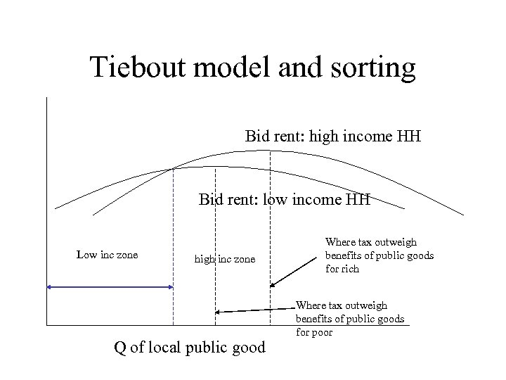 Tiebout model and sorting Bid rent: high income HH Bid rent: low income HH