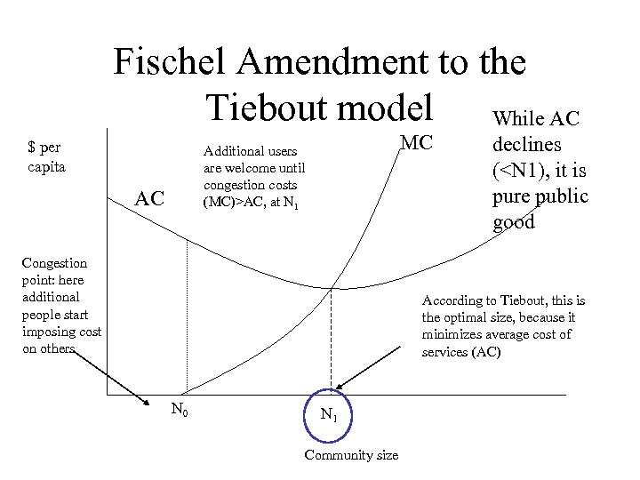 Fischel Amendment to the Tiebout model While AC $ per capita MC Additional users