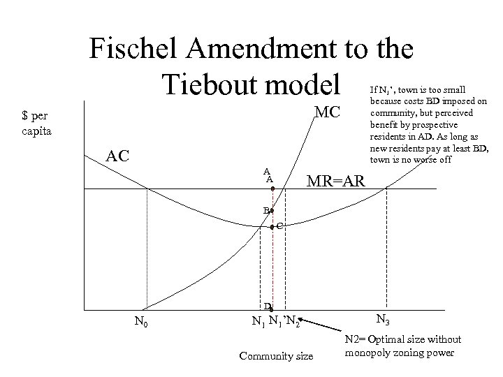 Fischel Amendment to the Tiebout model If N 1', town is too small because