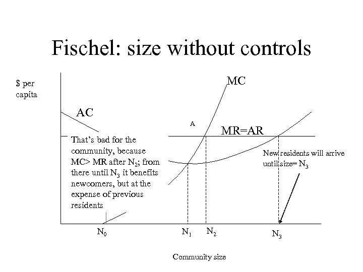 Fischel: size without controls MC $ per capita AC A MR=AR That's bad for