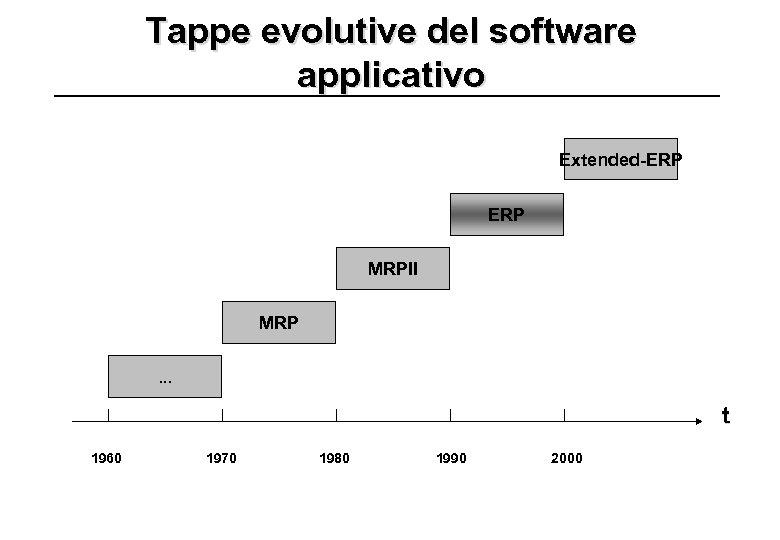 Tappe evolutive del software applicativo Extended-ERP MRPII MRP. . . t 1960 1970 1980