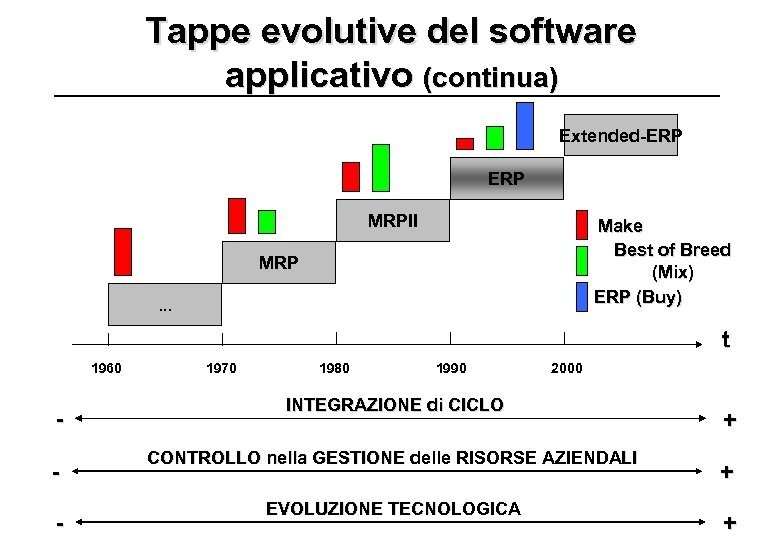 Tappe evolutive del software applicativo (continua) Extended-ERP MRPII Make Best of Breed (Mix) ERP