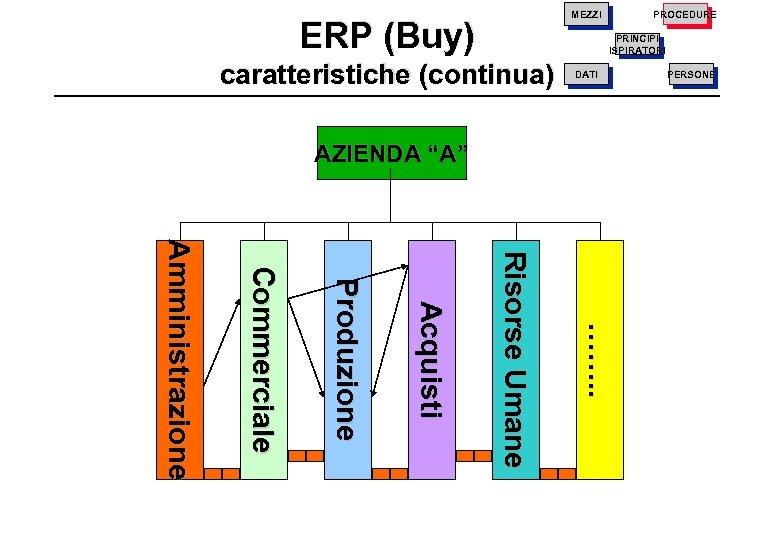 """PRINCIPI ISPIRATORI ERP (Buy) AZIENDA """"A"""" PERSONE DATI caratteristiche (continua) PROCEDURE MEZZI ……. ."""