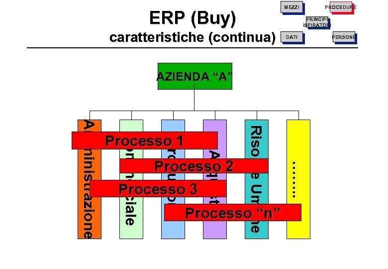 """PROCEDURE MEZZI ERP (Buy) PRINCIPI ISPIRATORI caratteristiche (continua) DATI AZIENDA """"A"""" Processo """"n"""" ……."""