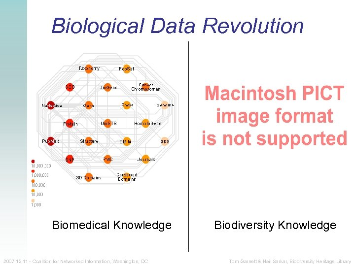 Biological Data Revolution Biomedical Knowledge 2007 12 11 - Coalition for Networked Information, Washington,